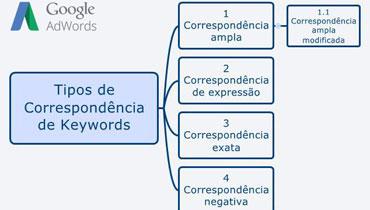 AdWords - Correspondência de palavras-chave