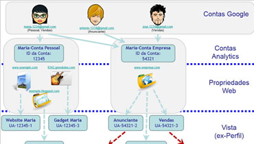 Estrutura duma Conta Google Analytics