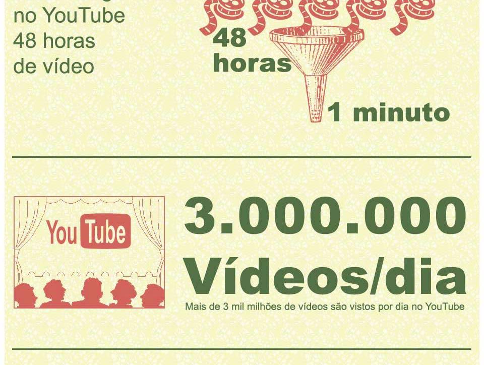 A Importância do Vídeo