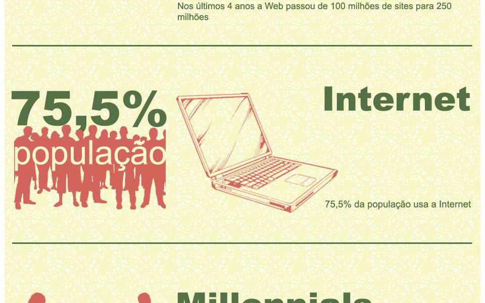 A Utilização da Internet [INFOGRAFIA]