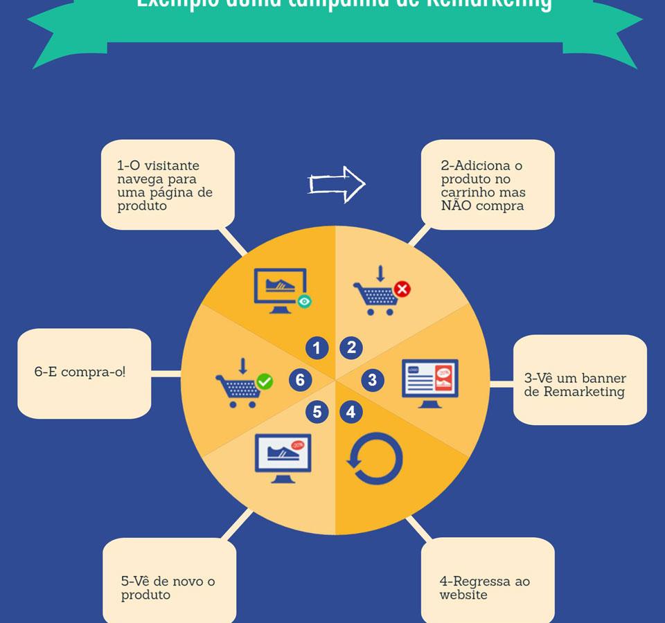 Exemplo duma campanha de Remarketing em infografia.